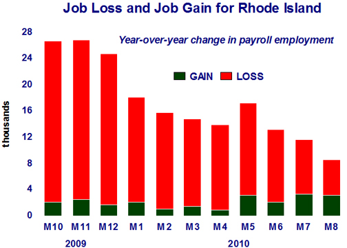 Job Gain and Loss in RI