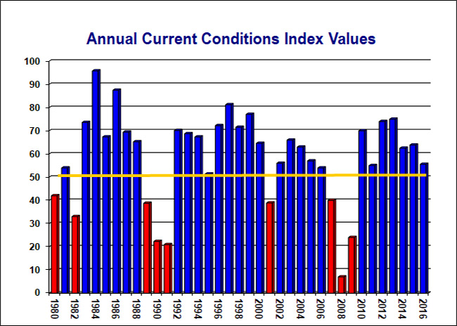 Historical CCI Values